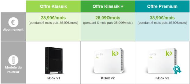 K-Net revoit ses offres et lance une nouvelle KBox